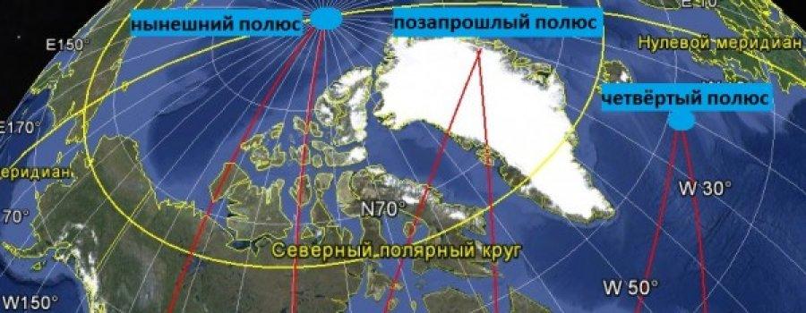 Нутация. Периодический сдвиг географических полюсов