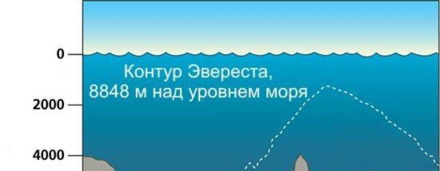 В России соберут аппарат для погружения в Марианскую впадину